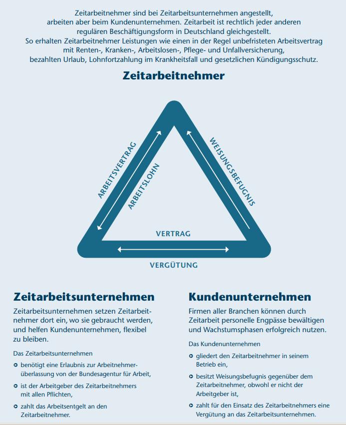 Darstellung Dreiecksverhältnis Zeitarbeit